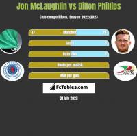 Jon McLaughlin vs Dillon Phillips h2h player stats