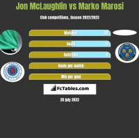 Jon McLaughlin vs Marko Marosi h2h player stats