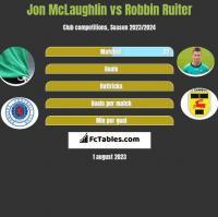 Jon McLaughlin vs Robbin Ruiter h2h player stats
