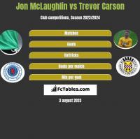 Jon McLaughlin vs Trevor Carson h2h player stats