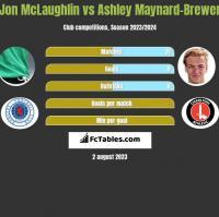 Jon McLaughlin vs Ashley Maynard-Brewer h2h player stats