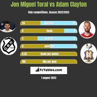 Jon Miguel Toral vs Adam Clayton h2h player stats
