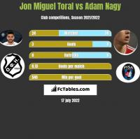 Jon Miguel Toral vs Adam Nagy h2h player stats