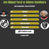 Jon Miguel Toral vs Adlene Guedioura h2h player stats