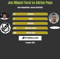 Jon Miguel Toral vs Adrian Popa h2h player stats