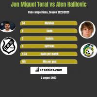 Jon Miguel Toral vs Alen Halilovic h2h player stats