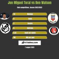 Jon Miguel Toral vs Ben Watson h2h player stats