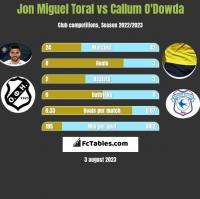Jon Miguel Toral vs Callum O'Dowda h2h player stats