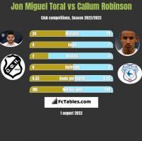 Jon Miguel Toral vs Callum Robinson h2h player stats