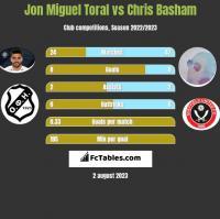 Jon Miguel Toral vs Chris Basham h2h player stats