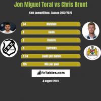 Jon Miguel Toral vs Chris Brunt h2h player stats
