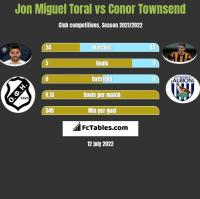Jon Miguel Toral vs Conor Townsend h2h player stats