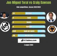 Jon Miguel Toral vs Craig Dawson h2h player stats