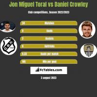Jon Miguel Toral vs Daniel Crowley h2h player stats