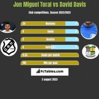 Jon Miguel Toral vs David Davis h2h player stats