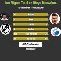 Jon Miguel Toral vs Diogo Goncalves h2h player stats