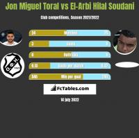 Jon Miguel Toral vs El-Arbi Hilal Soudani h2h player stats