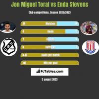 Jon Miguel Toral vs Enda Stevens h2h player stats