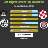 Jon Miguel Toral vs Filip Krovinovic h2h player stats