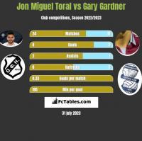 Jon Miguel Toral vs Gary Gardner h2h player stats