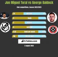 Jon Miguel Toral vs George Baldock h2h player stats