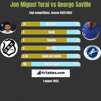 Jon Miguel Toral vs George Saville h2h player stats