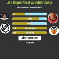 Jon Miguel Toral vs Helder Costa h2h player stats