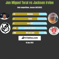 Jon Miguel Toral vs Jackson Irvine h2h player stats