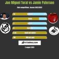 Jon Miguel Toral vs Jamie Paterson h2h player stats
