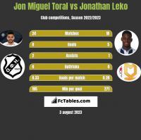 Jon Miguel Toral vs Jonathan Leko h2h player stats