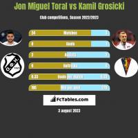 Jon Miguel Toral vs Kamil Grosicki h2h player stats
