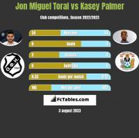 Jon Miguel Toral vs Kasey Palmer h2h player stats