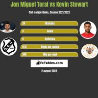 Jon Miguel Toral vs Kevin Stewart h2h player stats