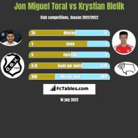 Jon Miguel Toral vs Krystian Bielik h2h player stats