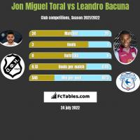 Jon Miguel Toral vs Leandro Bacuna h2h player stats