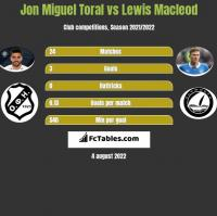 Jon Miguel Toral vs Lewis Macleod h2h player stats