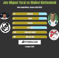Jon Miguel Toral vs Maikel Kieftenbeld h2h player stats