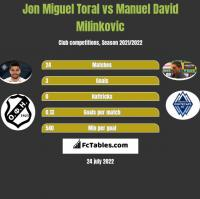Jon Miguel Toral vs Manuel David Milinkovic h2h player stats