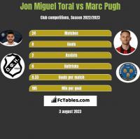 Jon Miguel Toral vs Marc Pugh h2h player stats
