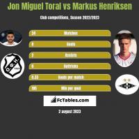 Jon Miguel Toral vs Markus Henriksen h2h player stats