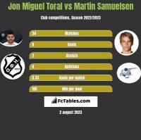 Jon Miguel Toral vs Martin Samuelsen h2h player stats