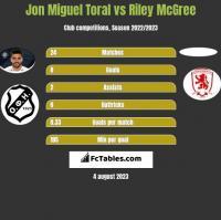 Jon Miguel Toral vs Riley McGree h2h player stats
