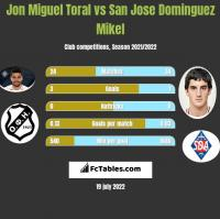 Jon Miguel Toral vs San Jose Dominguez Mikel h2h player stats