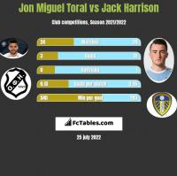 Jon Miguel Toral vs Jack Harrison h2h player stats