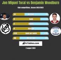 Jon Miguel Toral vs Benjamin Woodburn h2h player stats