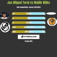 Jon Miguel Toral vs Mallik Wilks h2h player stats