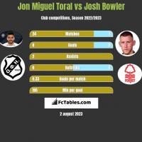 Jon Miguel Toral vs Josh Bowler h2h player stats