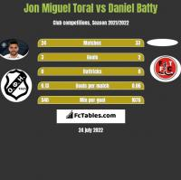 Jon Miguel Toral vs Daniel Batty h2h player stats