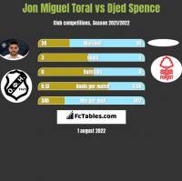 Jon Miguel Toral vs Djed Spence h2h player stats