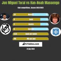 Jon Miguel Toral vs Han-Noah Massengo h2h player stats